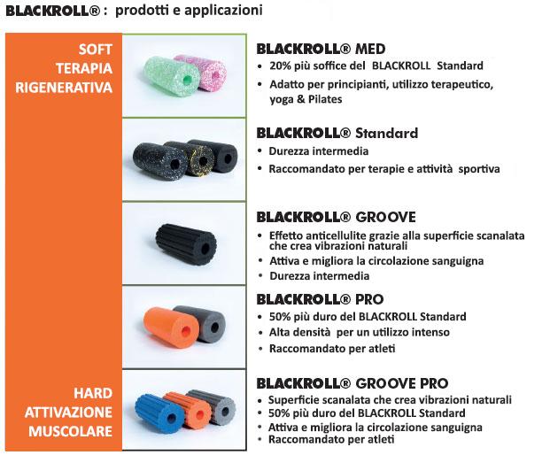 Blackroll: prodotti e applicazioni